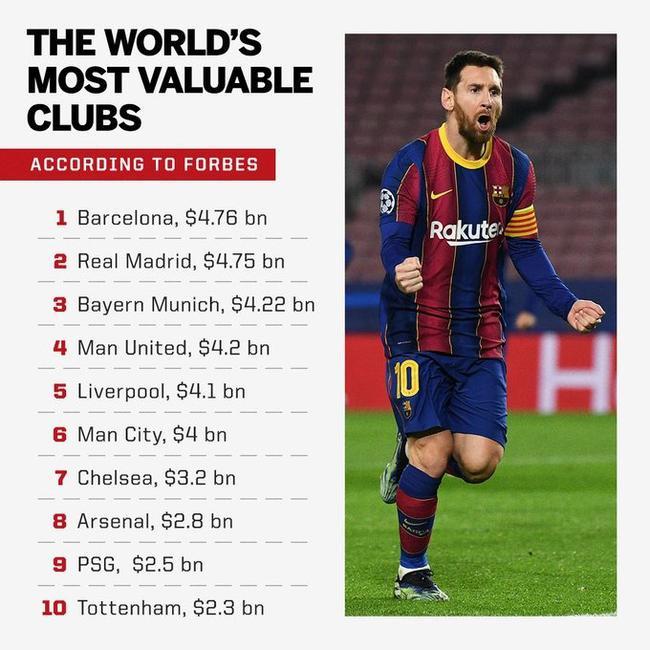 福布斯俱乐部估值20强榜单:巴萨反超皇马登榜首
