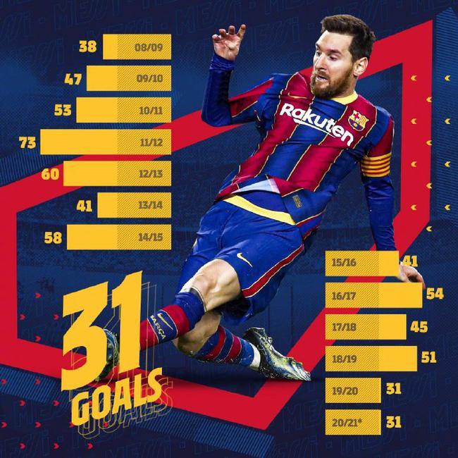 梅西获评国王杯决赛MVP  连续13个赛季进球30+