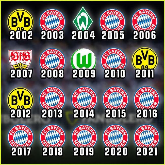 德甲还能踢?拜仁9连冠赛季平均83分 比第二多18分