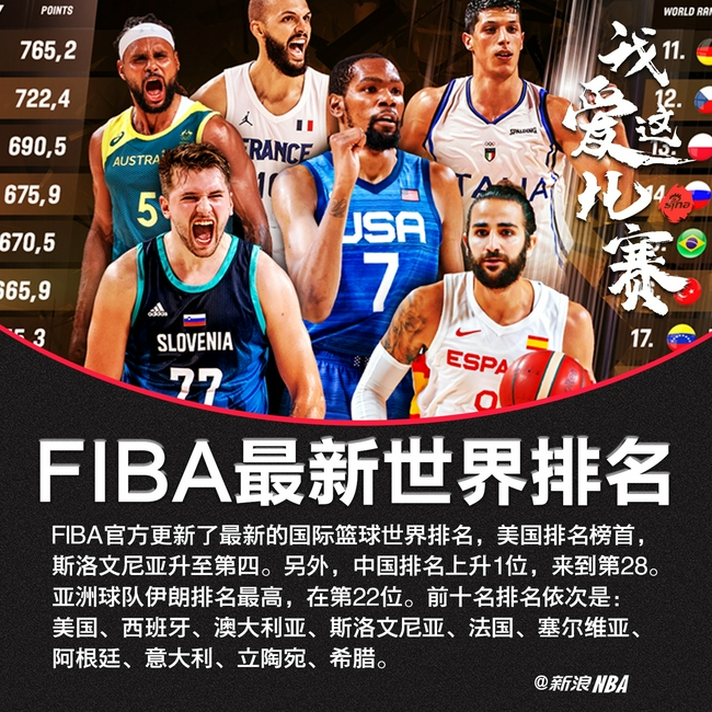 【博狗体育】FIBA最新世界篮球排名:美国西班牙前2中国第28