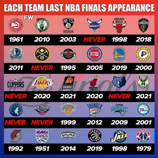 NBA各队最近一次参加总决赛时间:6队从未进入