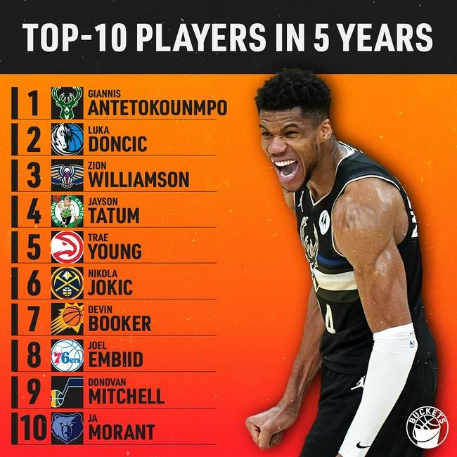美媒预测NBA5年后TOP10球员 字母哥东契奇前二