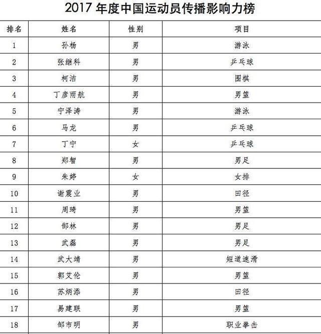 2017中国运动员传播影响力榜 孙杨第一朱婷第九