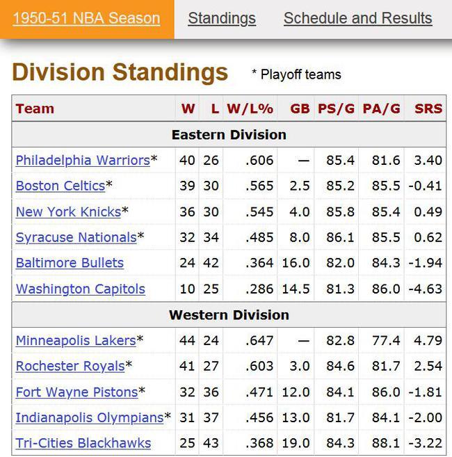全场比分19-18!NBA最丑陋的比赛是如何诞生的?