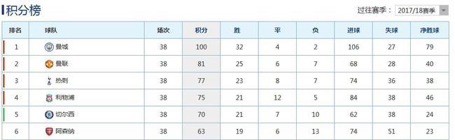 曼城本赛季在数据上体现了绝对的统治力