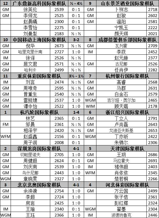 国象联赛第6轮外援助上海再获胜 天津遭遇连败