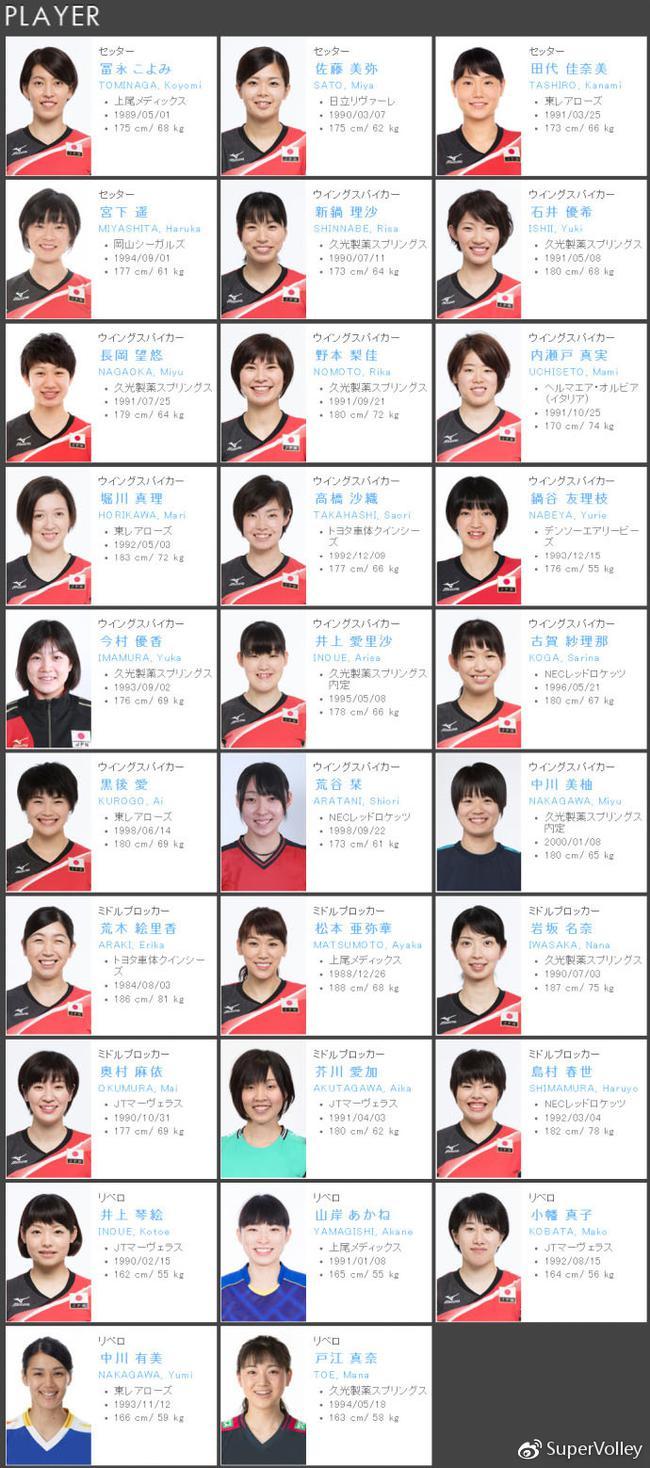 日本女排集训名单出炉 宫下遥古贺纱理那再度入选