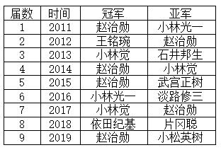日本大师赛历届冠亚军