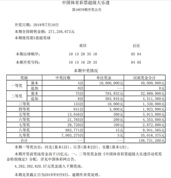 后区连号!大乐透头奖4注1000万 奖池42.82亿