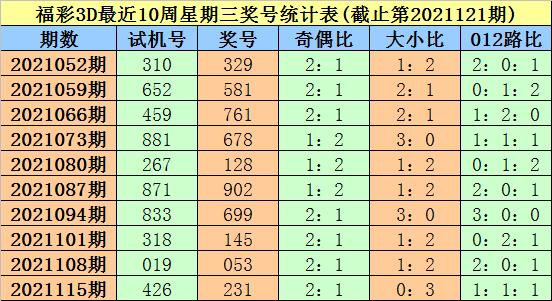 122期大鹏福彩3D预测奖号:号码频次分析