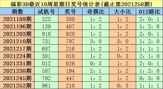 259期大鹏福彩3D预测奖号:五码定位参考