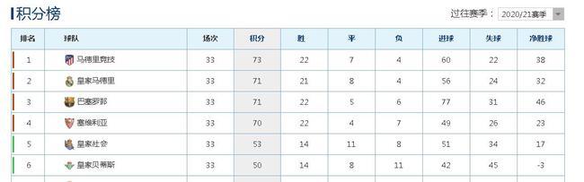 巴萨已不掌握自己命运  剩下比赛全胜也未必能夺冠