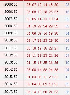 双色球150期历史同期号码汇总