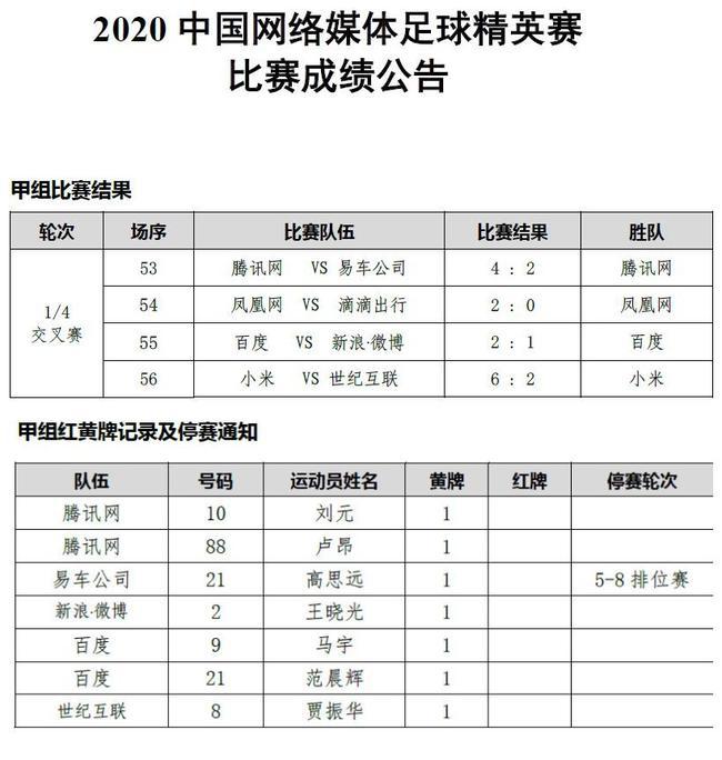 网络媒体足球精英赛1/4决赛后累计红黄牌记录及停赛通知