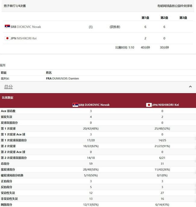【博狗体育】德约科维奇送蛋锦织圭 豪取22连胜进奥运男单4强