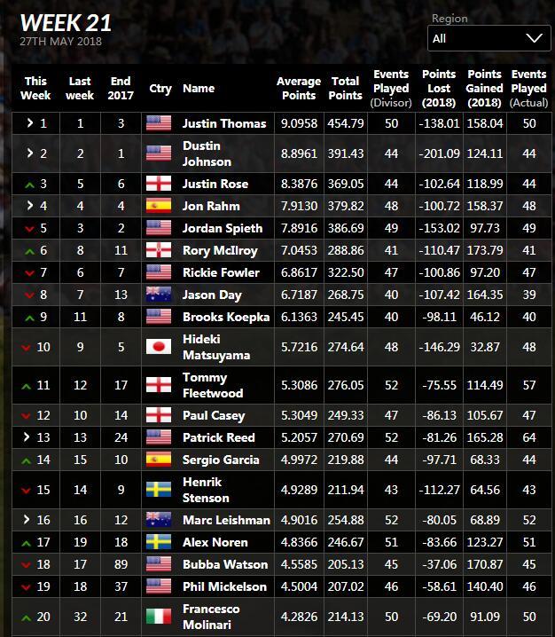 世界排名:罗斯追平峰值第三 麦克罗伊排名第六