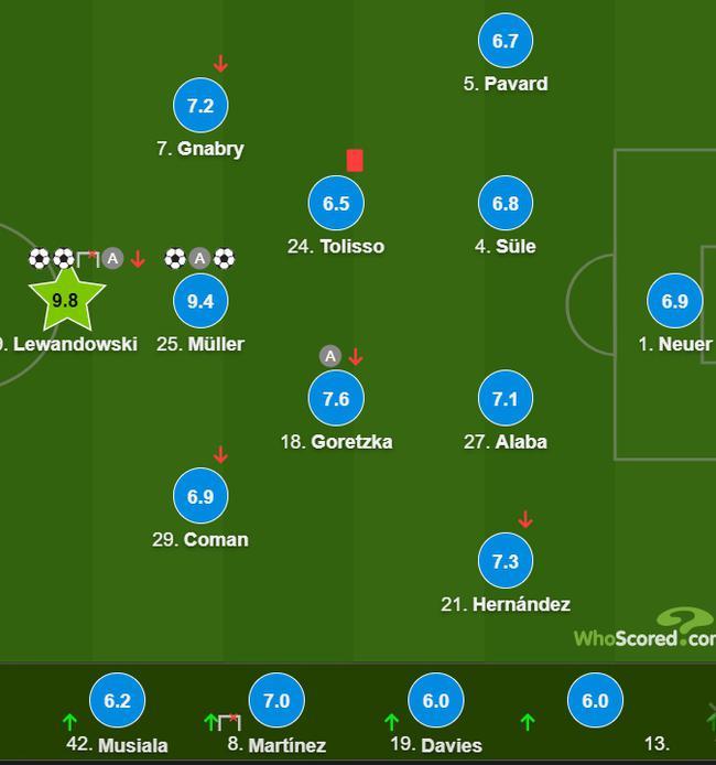 德甲-莱万穆勒双响且助攻 拜仁客场染红4-1升班马