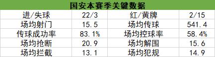 北京国安数据