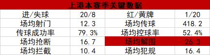 上海上港数据