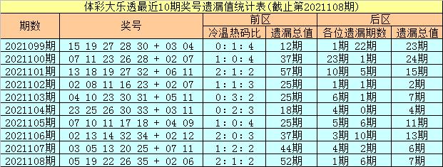 109期彤彤大乐透预测奖号:前区杀号参考