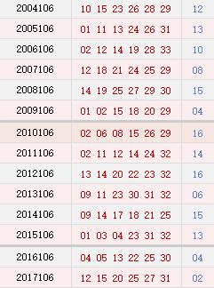 双色球106期历史同期号码汇总