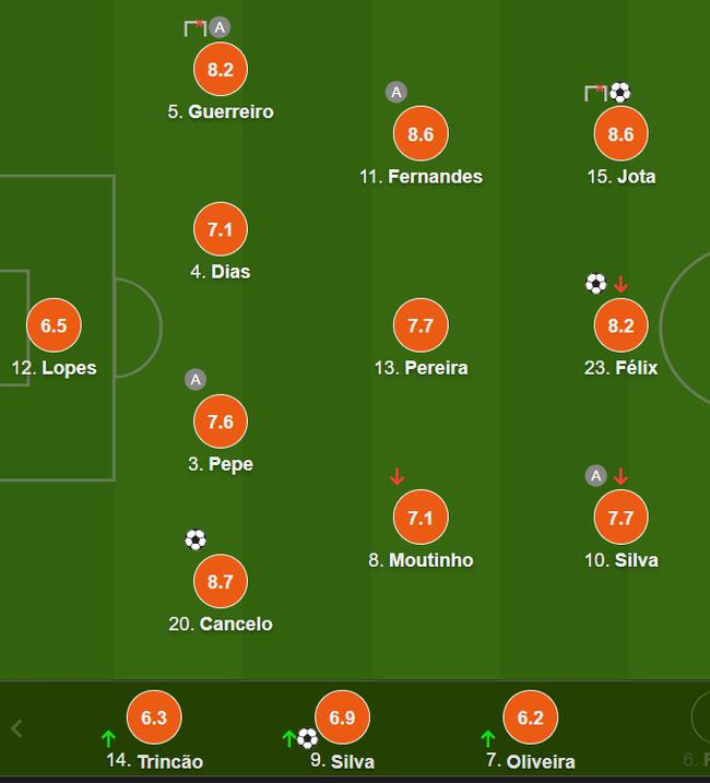 葡萄牙队员评分