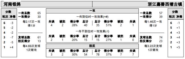排超于师羽22分李静15分 浙江3-0河南取得两连胜