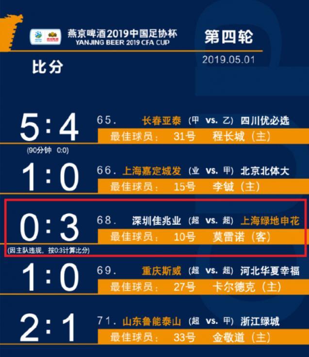 深圳被判0-3告负