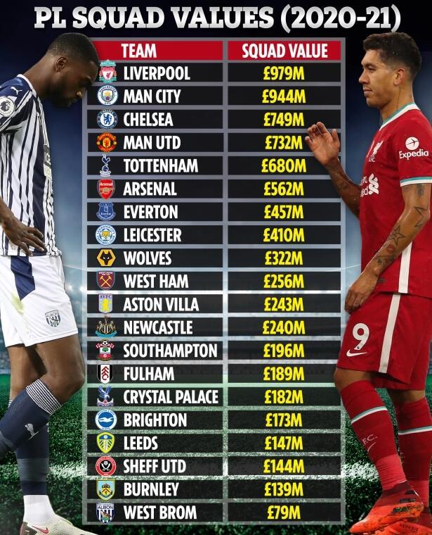 英超阵容身价榜:利物浦近10亿称王 曼联比热刺高