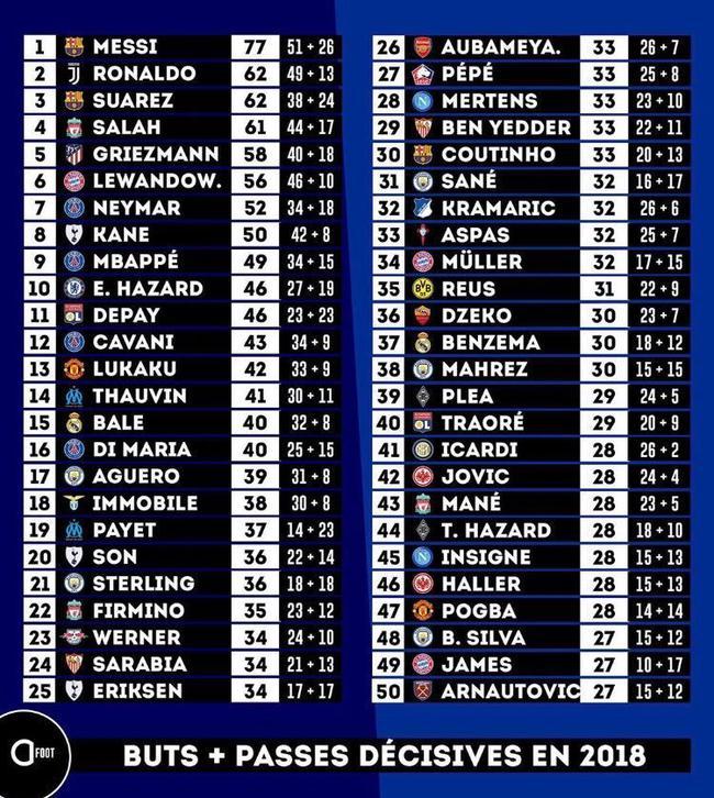 2018年度进球+助攻排行榜,梅罗依然领先