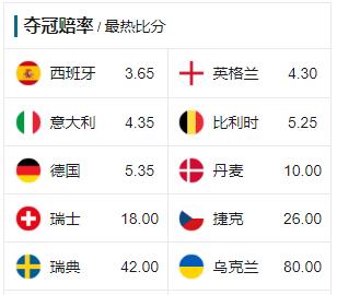 欧洲杯夺冠赔率:西班牙跃居头号大热 德国跌至第5