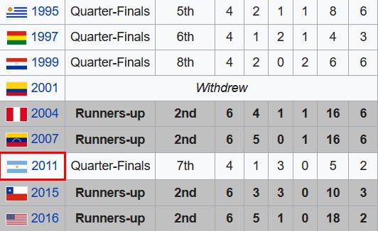 比起过去几届,近5届美洲杯上的阿根廷战绩已经很出色了