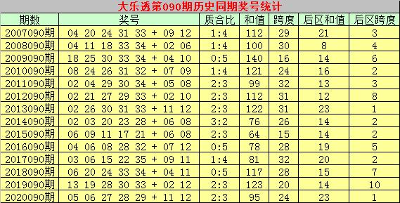 090期彩侠大乐透预测奖号:后区杀号参考