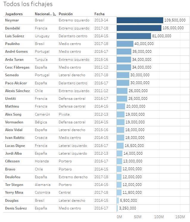 巴萨7年狂花7.43亿引援 只赢下1欧冠有点少吧