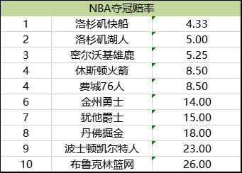 NBA夺冠赔率榜单