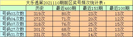 110期万妙仙大乐透预测奖号:后区冷热号码统计