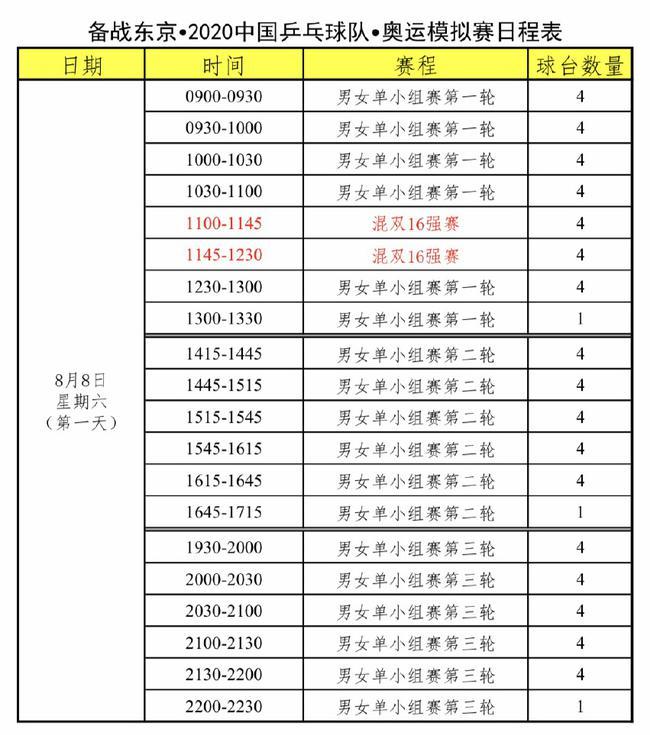 国乒奥运模拟赛赛程 8月10日混双决赛先打响