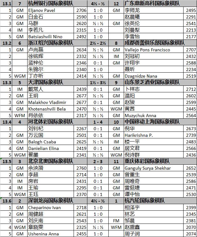 国象联赛第13轮上海轻取河北 谭中怡助重庆胜北京
