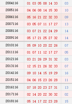 双色球116期历史同期号码汇总