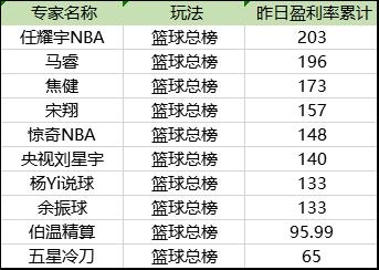 昨篮球盈利榜单