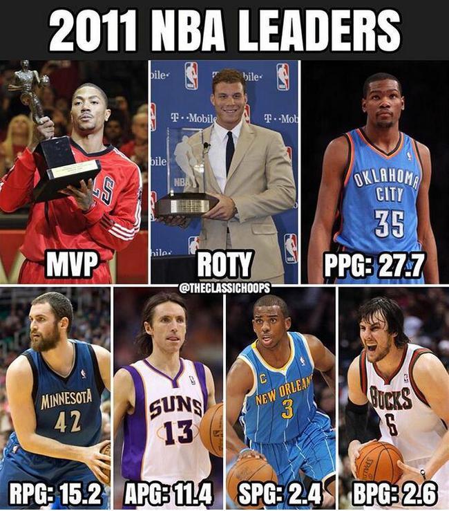 7年NBA的巅峰什么样?这张统计图你经历过吗