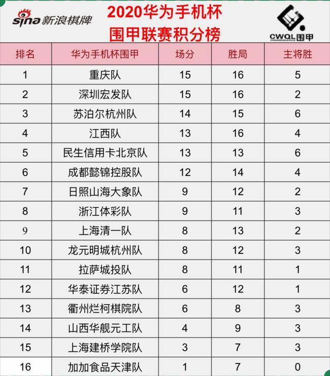 围甲第6轮积分榜:重庆深圳领跑 苏泊尔杭州第三