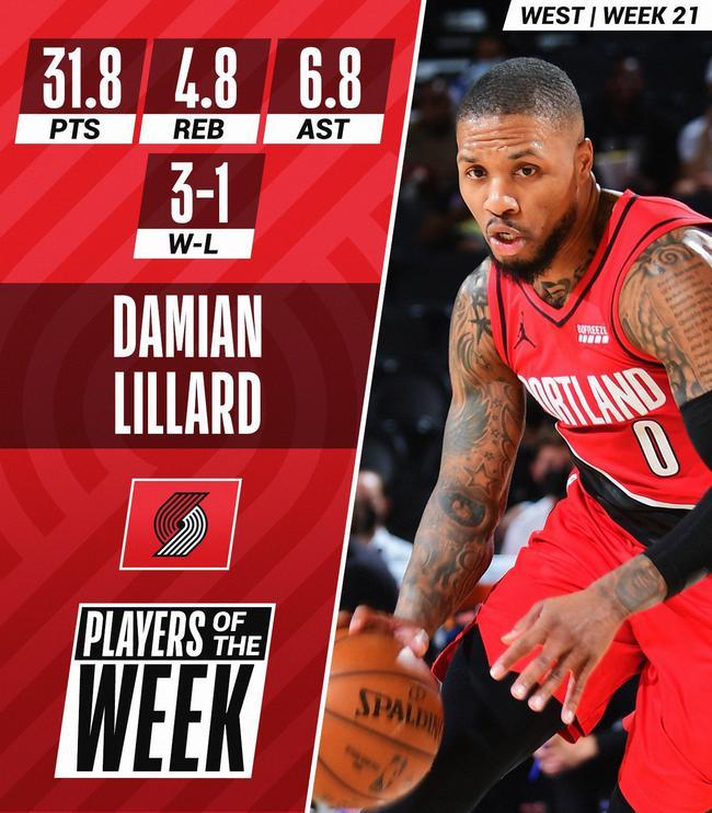 NBA官方公布周最佳球员 利拉德、吹杨分别当选
