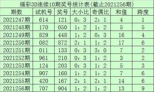 257期李笑岚福彩3D预测奖号:和值分析