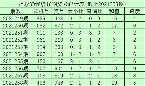 259期李笑岚福彩3D预测奖号:定位5码参考