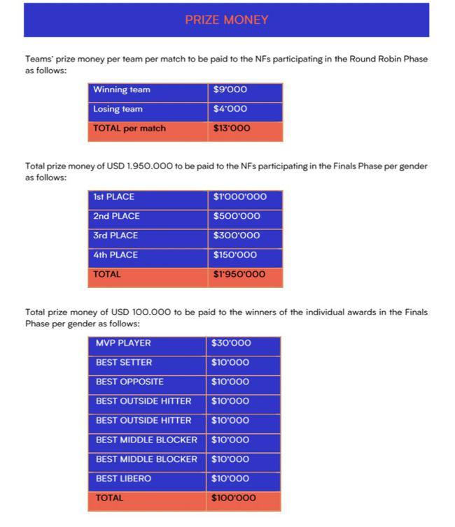 世界女排联赛奖金:参赛就有钱赚 冠军100万美元