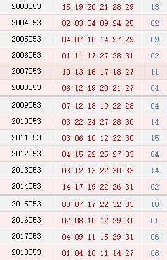 双色球053期历史同期号码汇总
