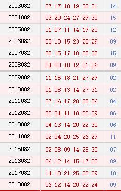 双色球082期历史同期号码汇总