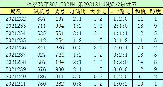 242期郑飞福彩3D预测奖号:六码组六参考