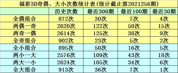 257期明皇福彩3D预测奖号:跨度分析